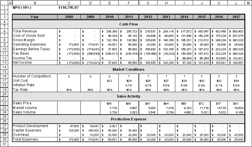 Download npv cash flow excel gantt chart excel template for Discounted cash flow analysis excel template