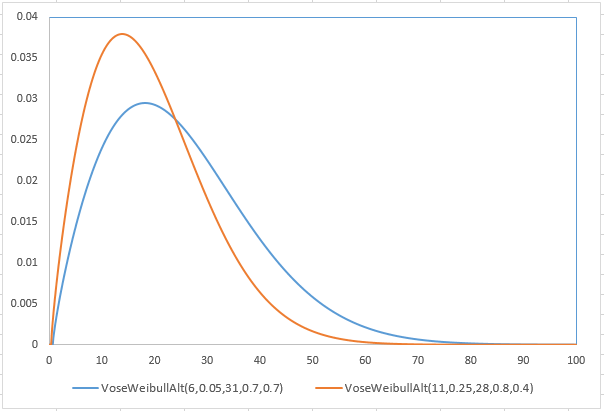 history of weibull distribution Article discusses techniques for fitting a given distribution type to historical data   distributions (normal, lognormal, exponential, poisson, gamma, weibull,.